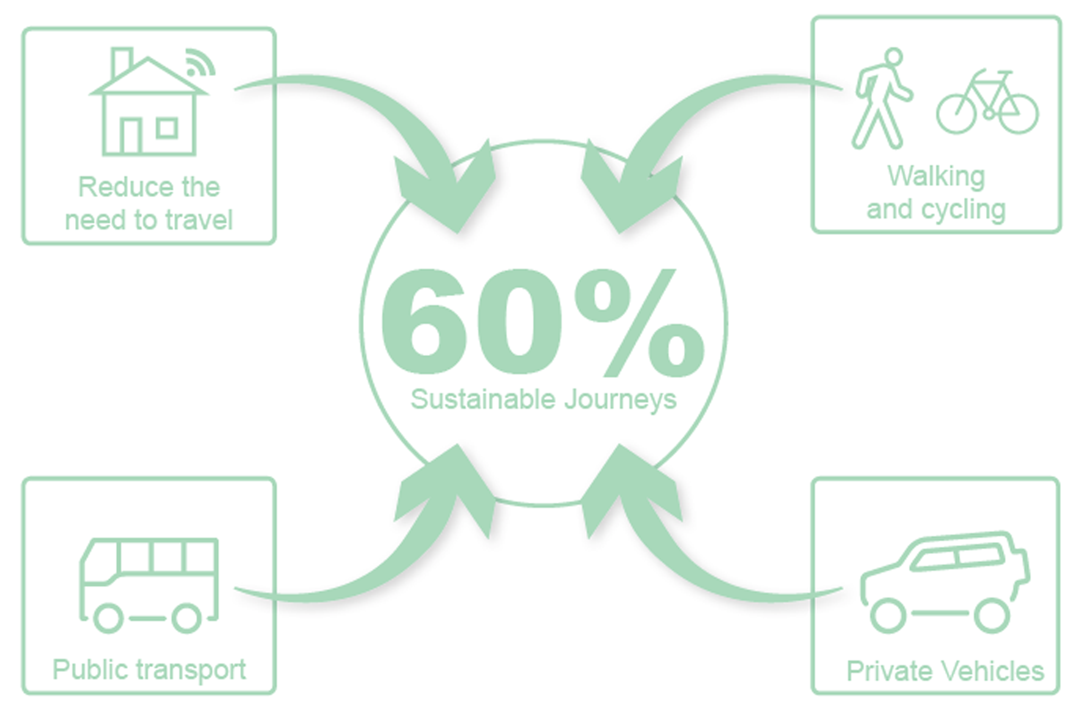 Transport infographic showing 60% of sustainable journeys